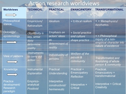 Action research worldviews